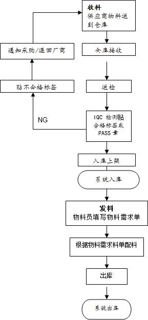 电子厂仓库管理操作流程,原材料与成品收发作业流程图