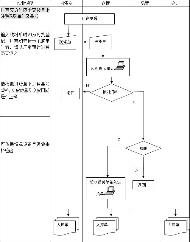 工厂仓库管理流程图,原材料