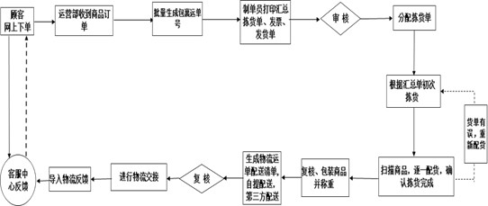 2、入库管理   (1)仓管员预先安排存货库区。   (2)新品入库放入先进区。   (3)已有商品入库放入库位后位区。   (4)不同SKU应按照先进先出原则分不同区域堆放。   (5)所有货品必须放置库位内的托盘上,托盘不能占压库位通道。   (6)如若不同SKU存放一个托盘,需要能够目视判别货品SKU,并做必要标识,所有货品外包装上的收货单全部朝外。   (7)库位分布需要根据(ABC)原则优化调整。   (8)下重上轻原则;   (9) ERP系统添加商品生产日期,到期日期。   3、上架管理