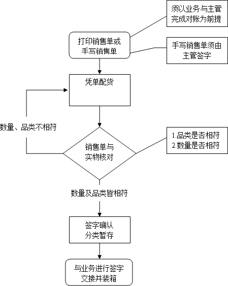 仓库管理工作流程(图)大全