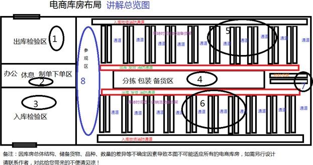 电子商务公司配送中心组织结构图